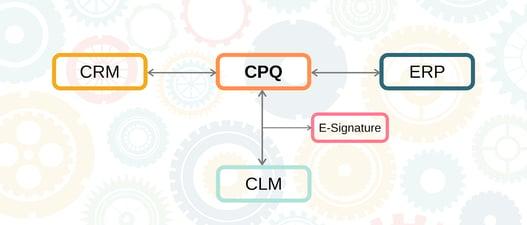 CPQ Integration v2