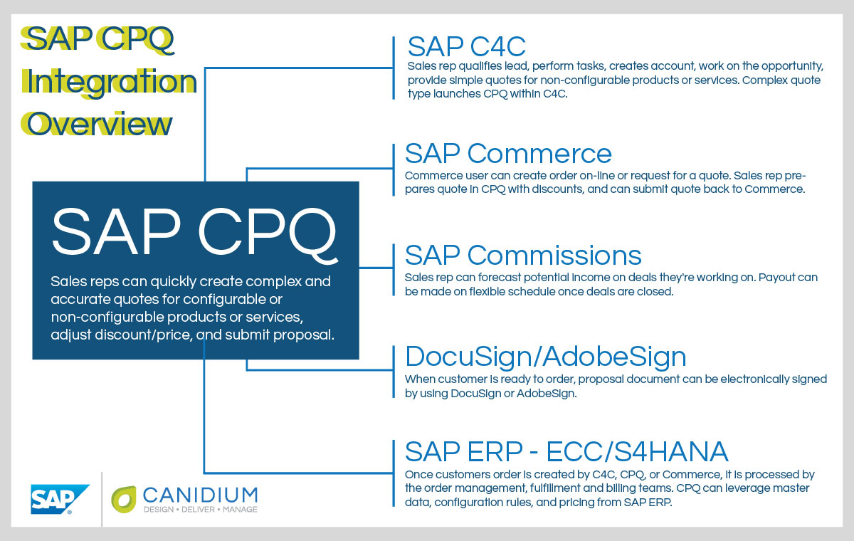 SAP-CPQ-Integration-Diagram4